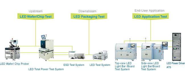Optoelectronic Testing And Automation Solutions Chroma